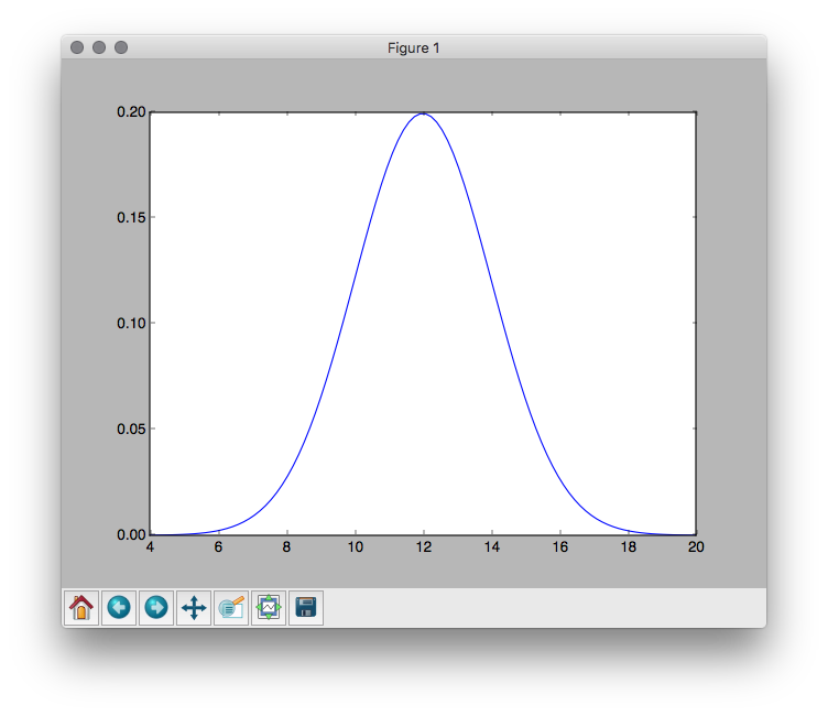 Normal curve with a mean of 12 and a standard deviation of 2