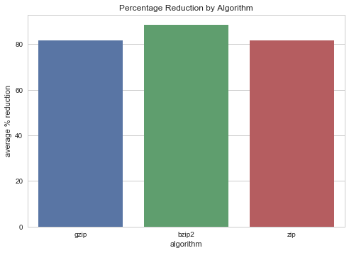 Percentage Reduction by Algorithm